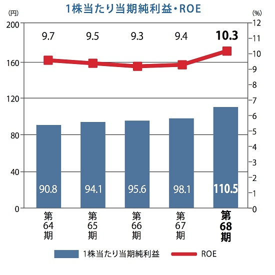 1株当たり当期純利益・ROE