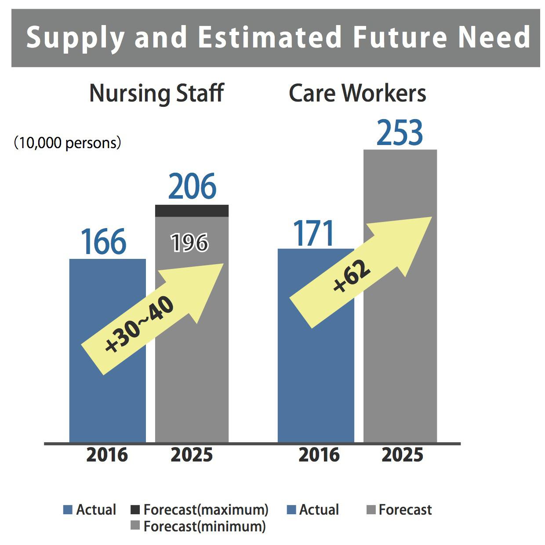 看護・介護職員の需要推計
