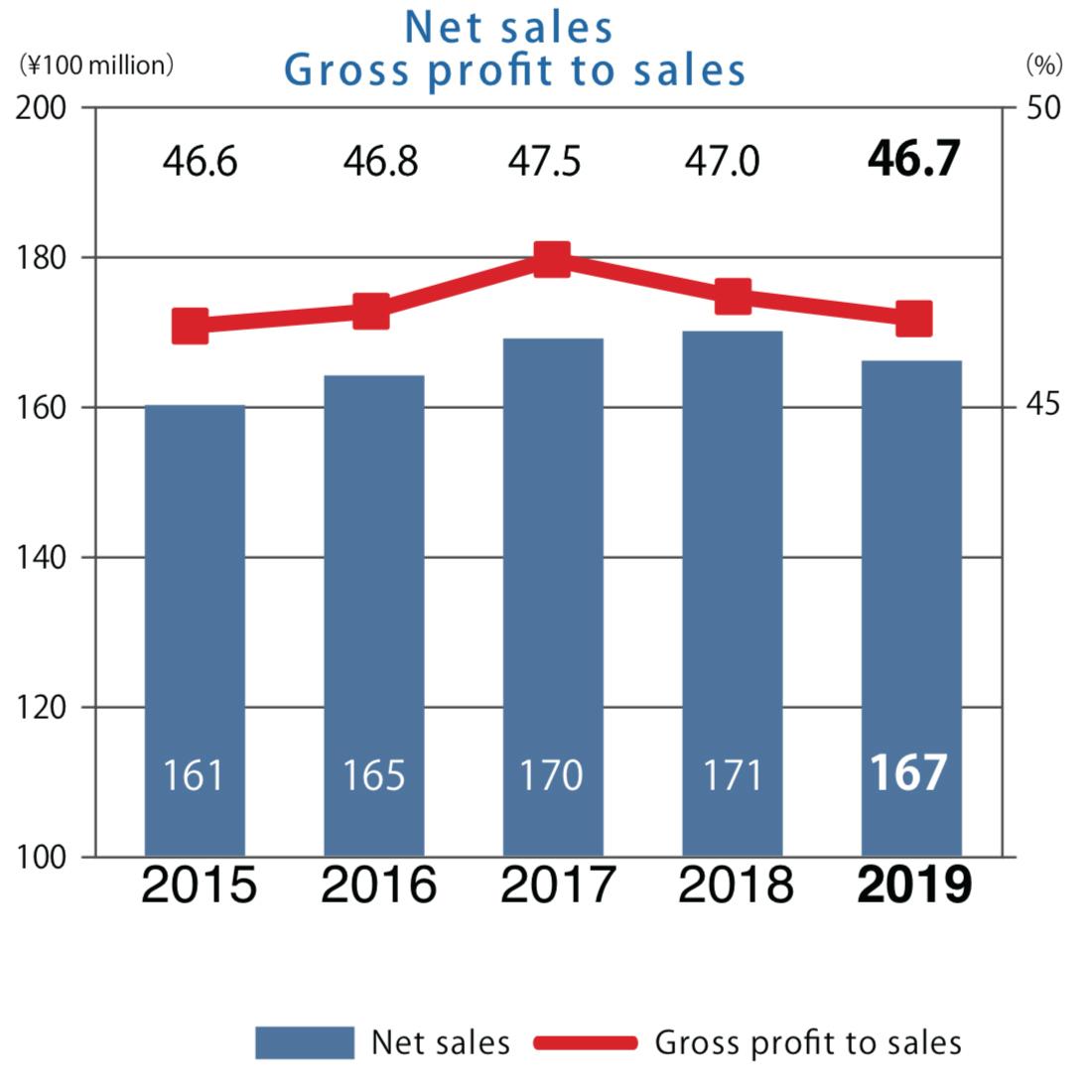Net sales・Gross profit to sales