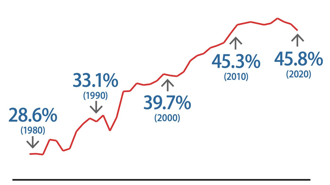 売上総利益率の推移