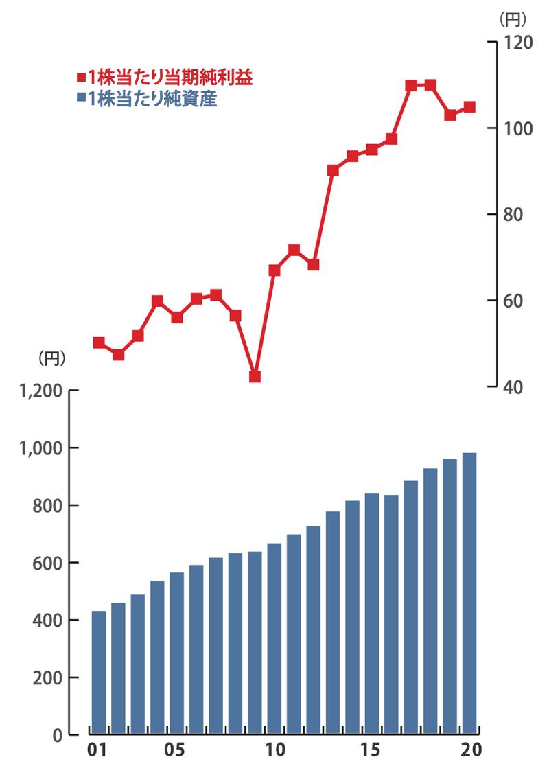 株式価値の向上