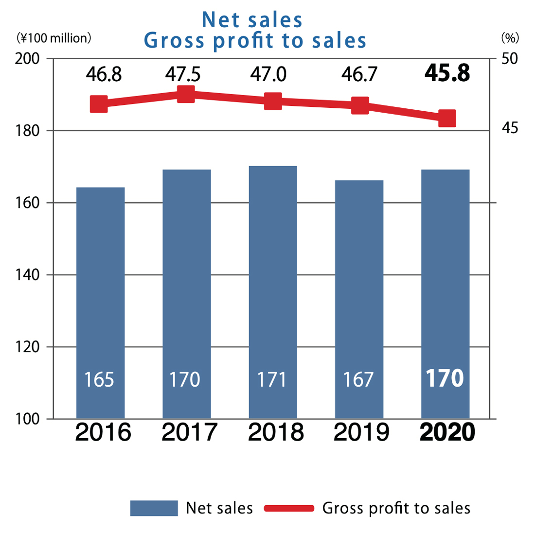 Net sales・Gross profit to sales