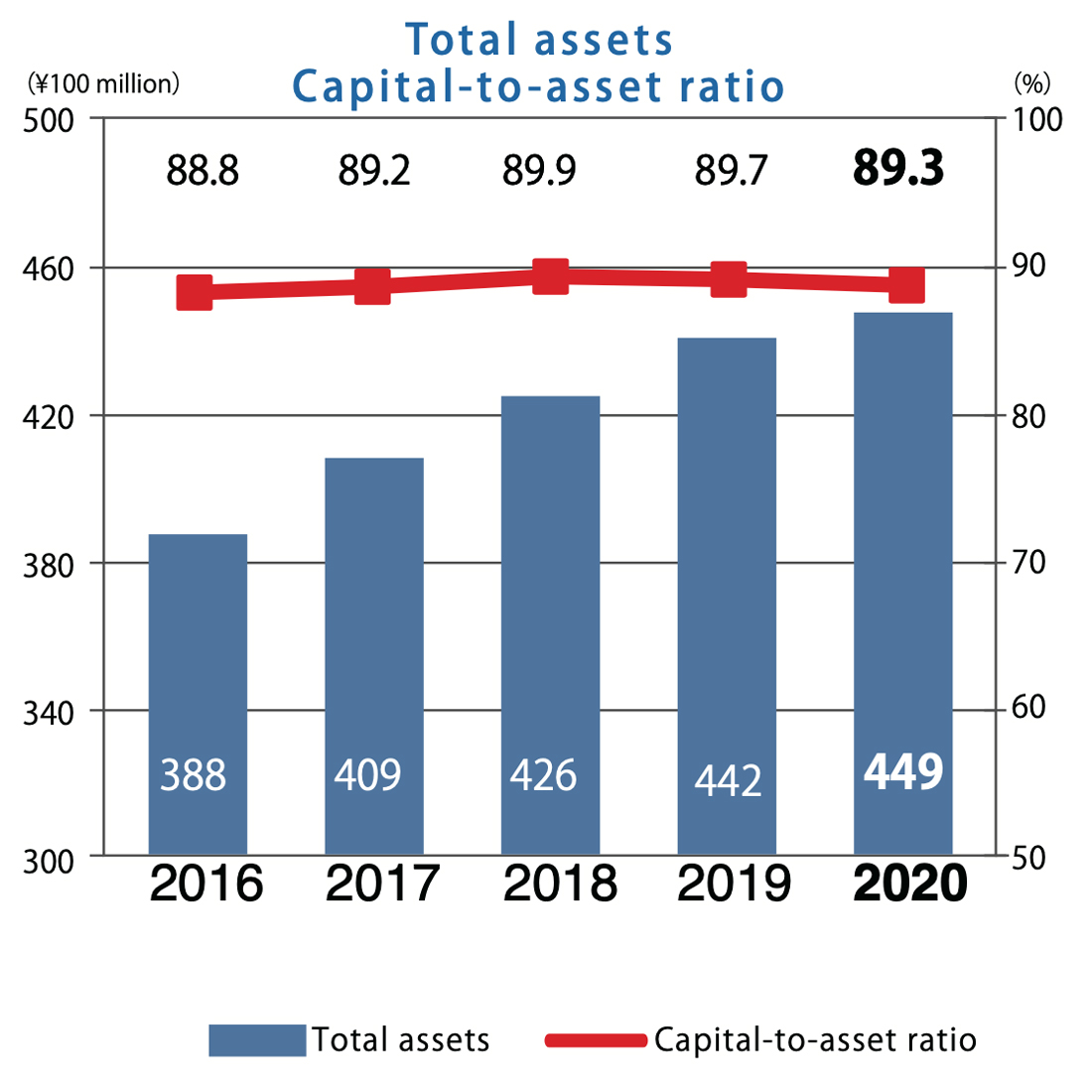 Total assets・Capital-to-asset ratio