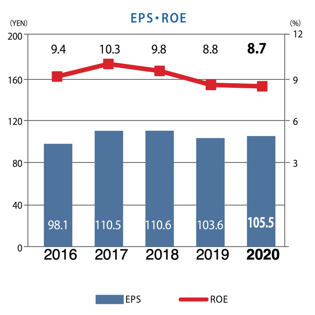 EPS・ROE